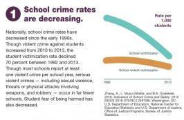 Student Victimization Rate over Time