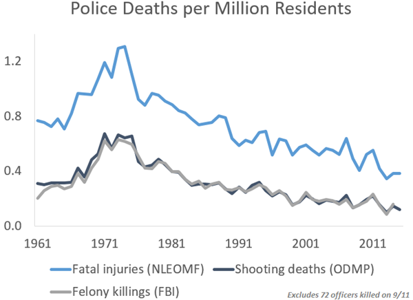 Murders, Assaults, and Shootings of Police Are Rarer than Ever